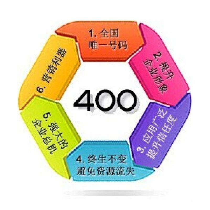 400电话需要绑定多个被叫号码怎么办?